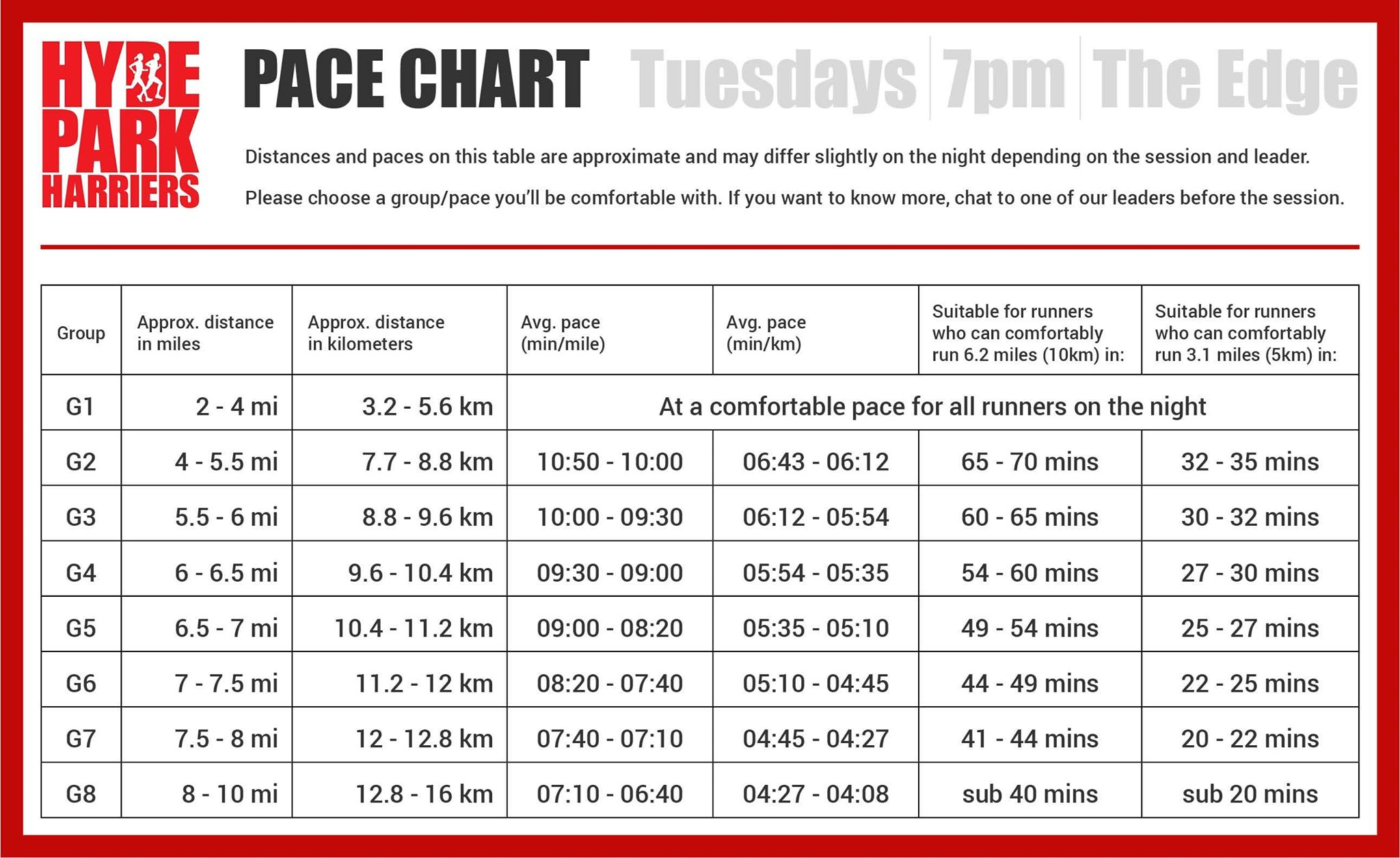 hyde park harriers pacing chart
