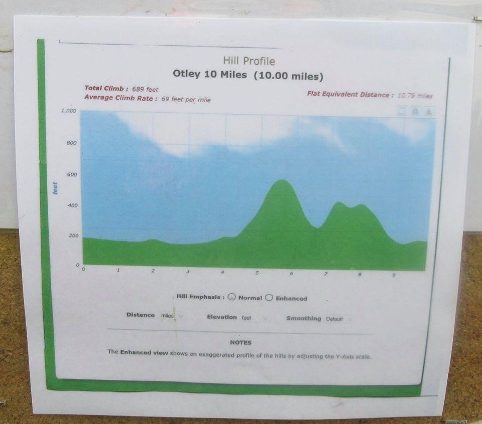 Otley 10 mile